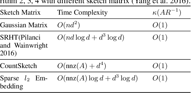 Figure 3 for Large Scale Constrained Linear Regression Revisited: Faster Algorithms via Preconditioning