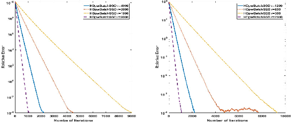 Figure 2 for Large Scale Constrained Linear Regression Revisited: Faster Algorithms via Preconditioning