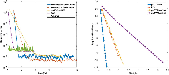 Figure 4 for Large Scale Constrained Linear Regression Revisited: Faster Algorithms via Preconditioning