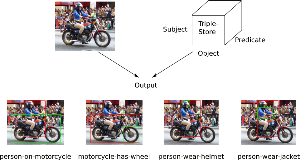 Figure 1 for Improving Visual Relationship Detection using Semantic Modeling of Scene Descriptions