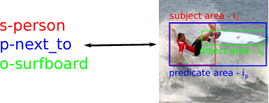 Figure 3 for Improving Visual Relationship Detection using Semantic Modeling of Scene Descriptions