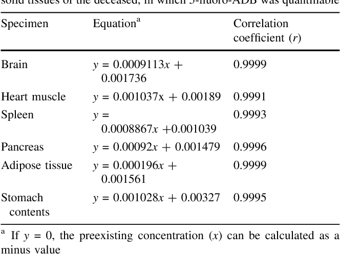 Table 1 from Identification and quantitation of 5-fluoro-ADB, one of