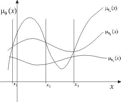 Figure 3 for Bandit Problems with Side Observations