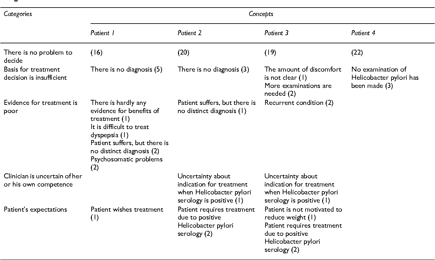 Table 2 from Clinicians' management strategies for patients