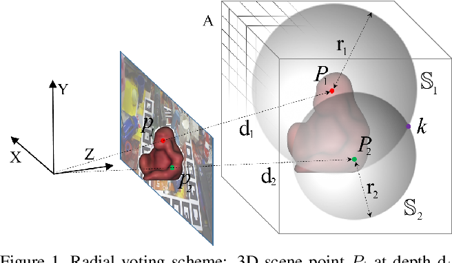 Figure 1 for Vote from the Center: 6 DoF Pose Estimation in RGB-D Images by Radial Keypoint Voting