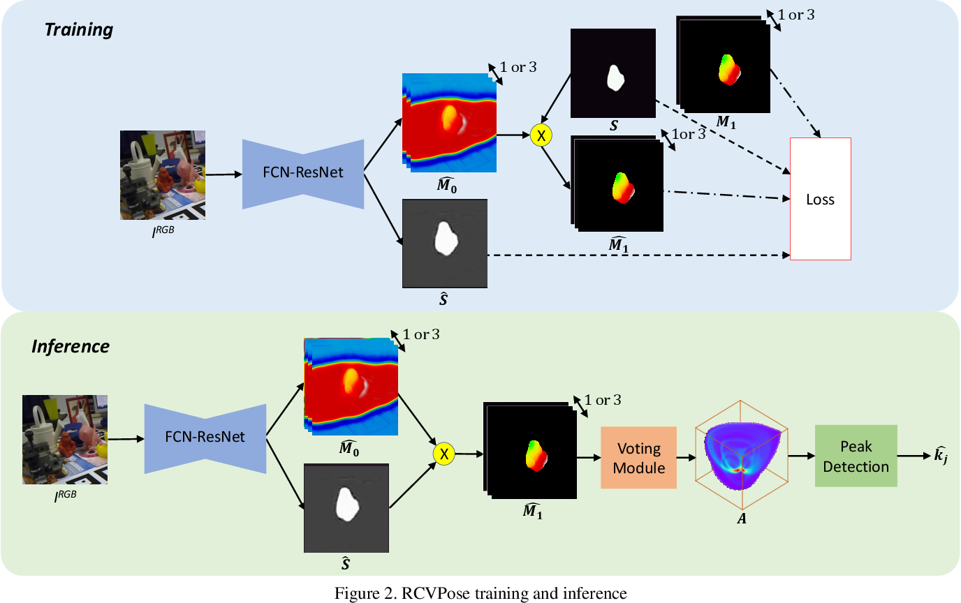 Figure 3 for Vote from the Center: 6 DoF Pose Estimation in RGB-D Images by Radial Keypoint Voting