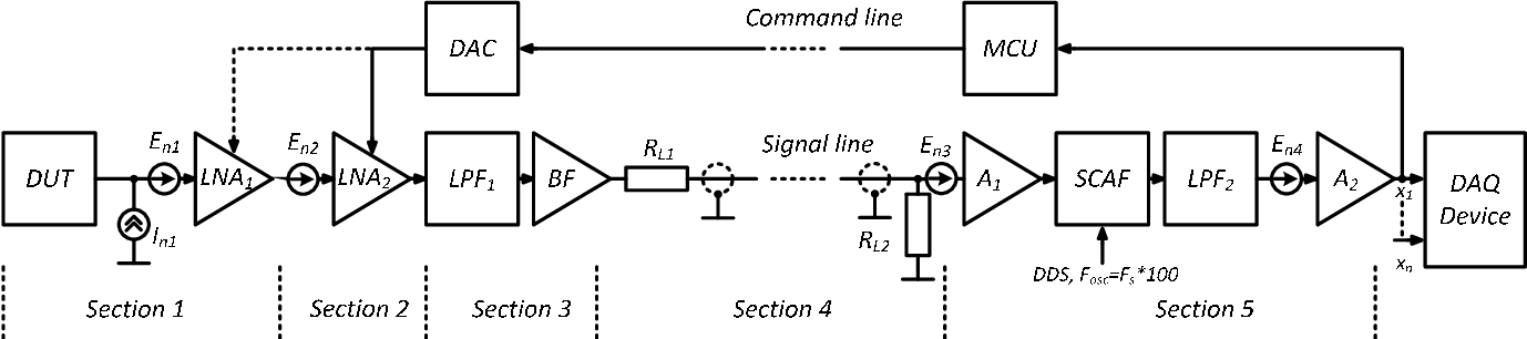 Universal multichannel system for low frequency noise