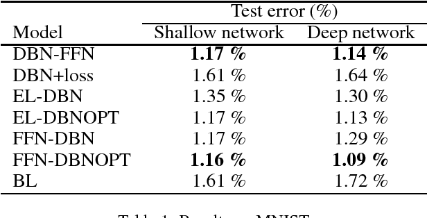 Figure 1 for Improved Classification Based on Deep Belief Networks