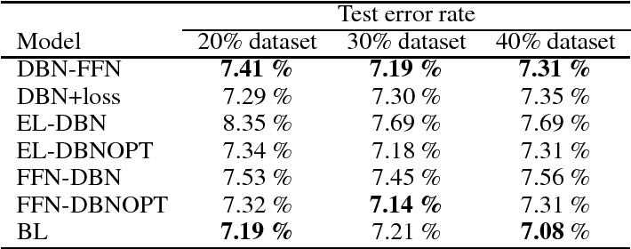 Figure 2 for Improved Classification Based on Deep Belief Networks