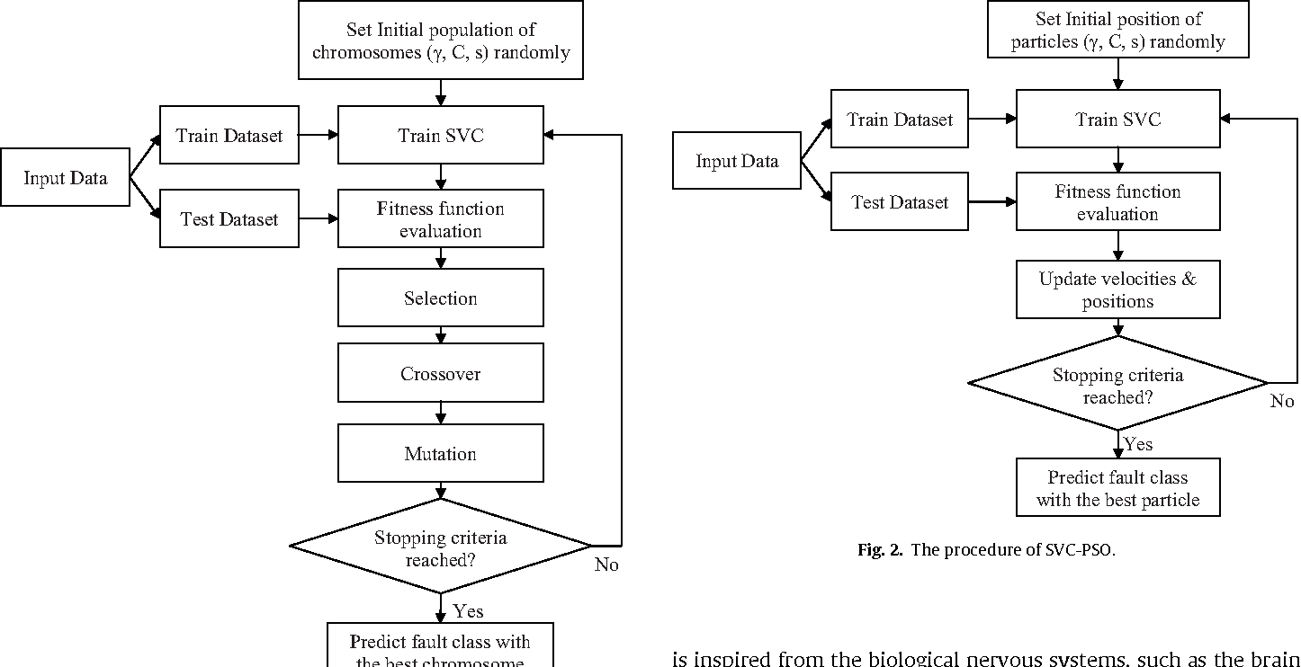A flexible algorithm for fault diagnosis in a centrifugal pump with figure 2 ccuart Image collections