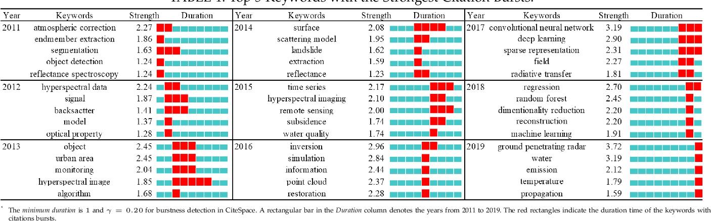 Figure 1 for DiRS: On Creating Benchmark Datasets for Remote Sensing Image Interpretation