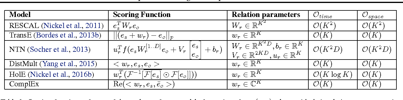 Figure 1 for Complex Embeddings for Simple Link Prediction