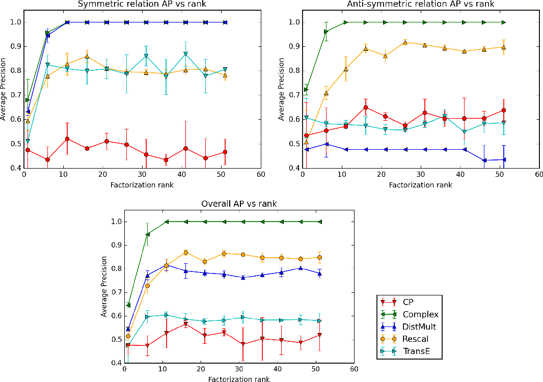 Figure 2 for Complex Embeddings for Simple Link Prediction