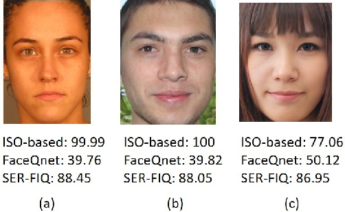 Figure 1 for On the Applicability of Synthetic Data for Face Recognition