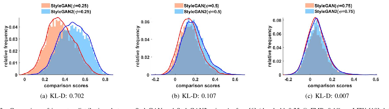 Figure 3 for On the Applicability of Synthetic Data for Face Recognition