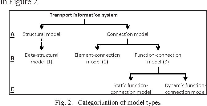 Modelling and analysis methods of integrated information