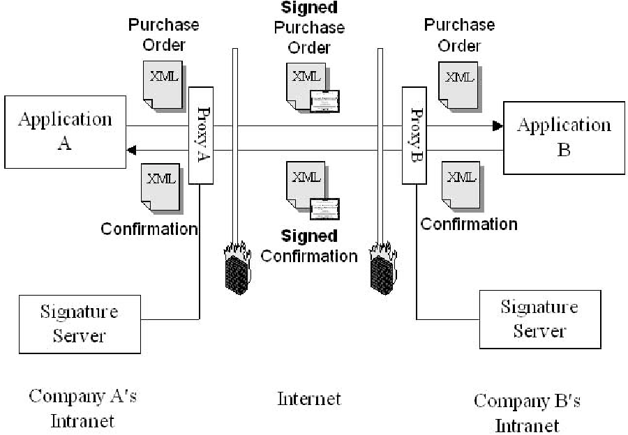 PDF] Digital Signature System Independent of Existing Applications