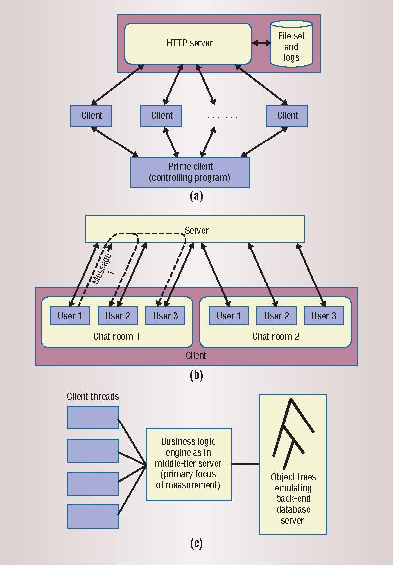 Figure 1. Three server benchmarks. (a) SPECweb99