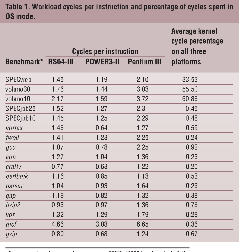 Table 1. Workload cycles per instruction and percentage of cycles spent in OS mode.