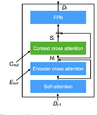 Figure 1 for Contextualized Translation of Automatically Segmented Speech
