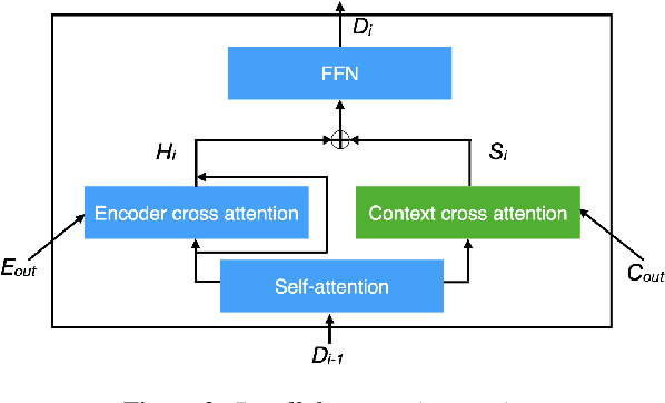 Figure 3 for Contextualized Translation of Automatically Segmented Speech