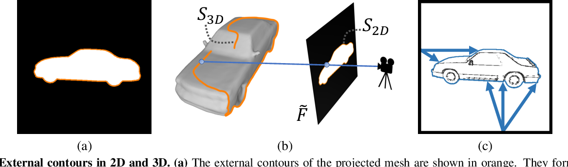 Figure 3 for Sketch2Mesh: Reconstructing and Editing 3D Shapes from Sketches