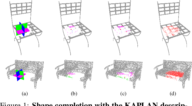 Figure 1 for KAPLAN: A 3D Point Descriptor for Shape Completion