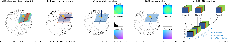 Figure 3 for KAPLAN: A 3D Point Descriptor for Shape Completion
