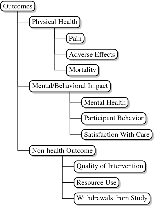 Figure 3 for A Corpus with Multi-Level Annotations of Patients, Interventions and Outcomes to Support Language Processing for Medical Literature