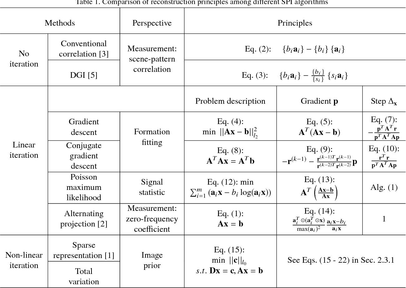 Figure 2 for Experimental comparison of single-pixel imaging algorithms