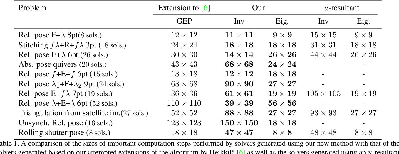 Figure 1 for A sparse resultant based method for efficient minimal solvers