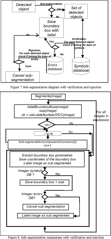 Segmentation Method Of Offline Mathematical Symbols Semantic Scholar