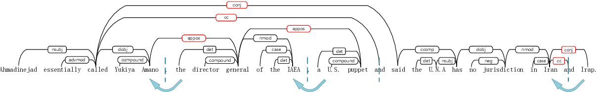 Figure 1 for Fact-level Extractive Summarization with Hierarchical Graph Mask on BERT