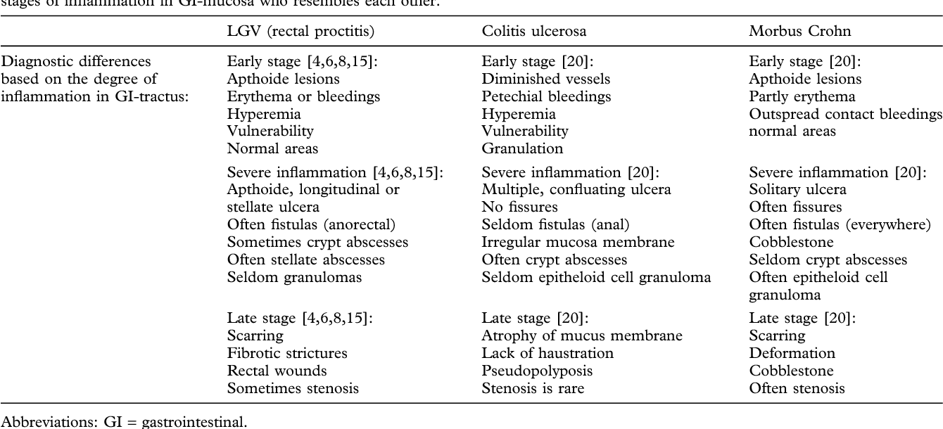 Table II from Lymphogranuloma venereum proctitis: a differential