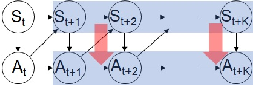 Figure 1 for Curiosity-driven reinforcement learning with homeostatic regulation