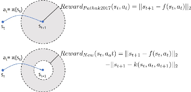 Figure 2 for Curiosity-driven reinforcement learning with homeostatic regulation
