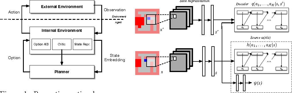 Figure 1 for Variational Information Maximisation for Intrinsically Motivated Reinforcement Learning
