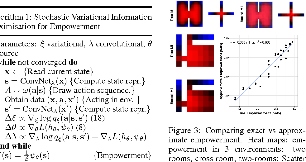 Figure 2 for Variational Information Maximisation for Intrinsically Motivated Reinforcement Learning