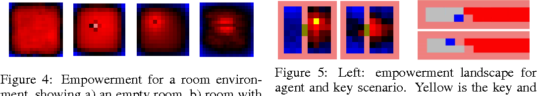 Figure 3 for Variational Information Maximisation for Intrinsically Motivated Reinforcement Learning