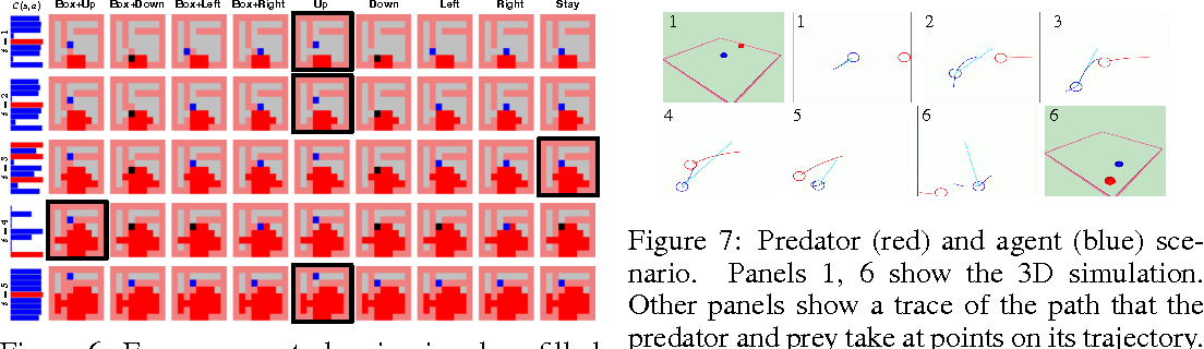 Figure 4 for Variational Information Maximisation for Intrinsically Motivated Reinforcement Learning