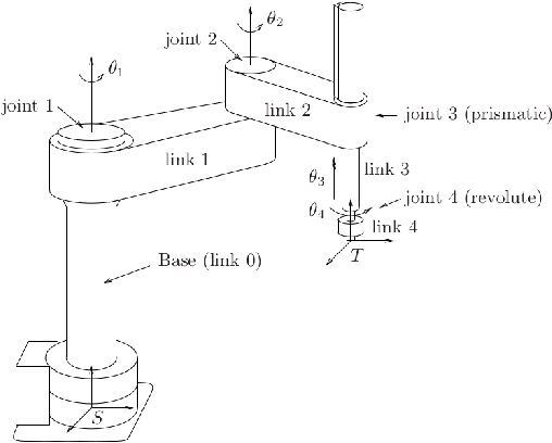 Figure 1 for Machine Learning for Robotic Manipulation