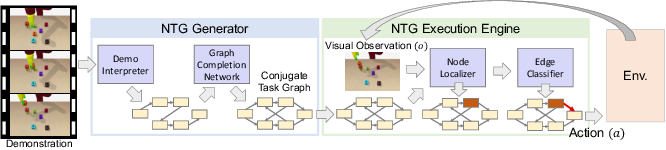 Figure 4 for Machine Learning for Robotic Manipulation