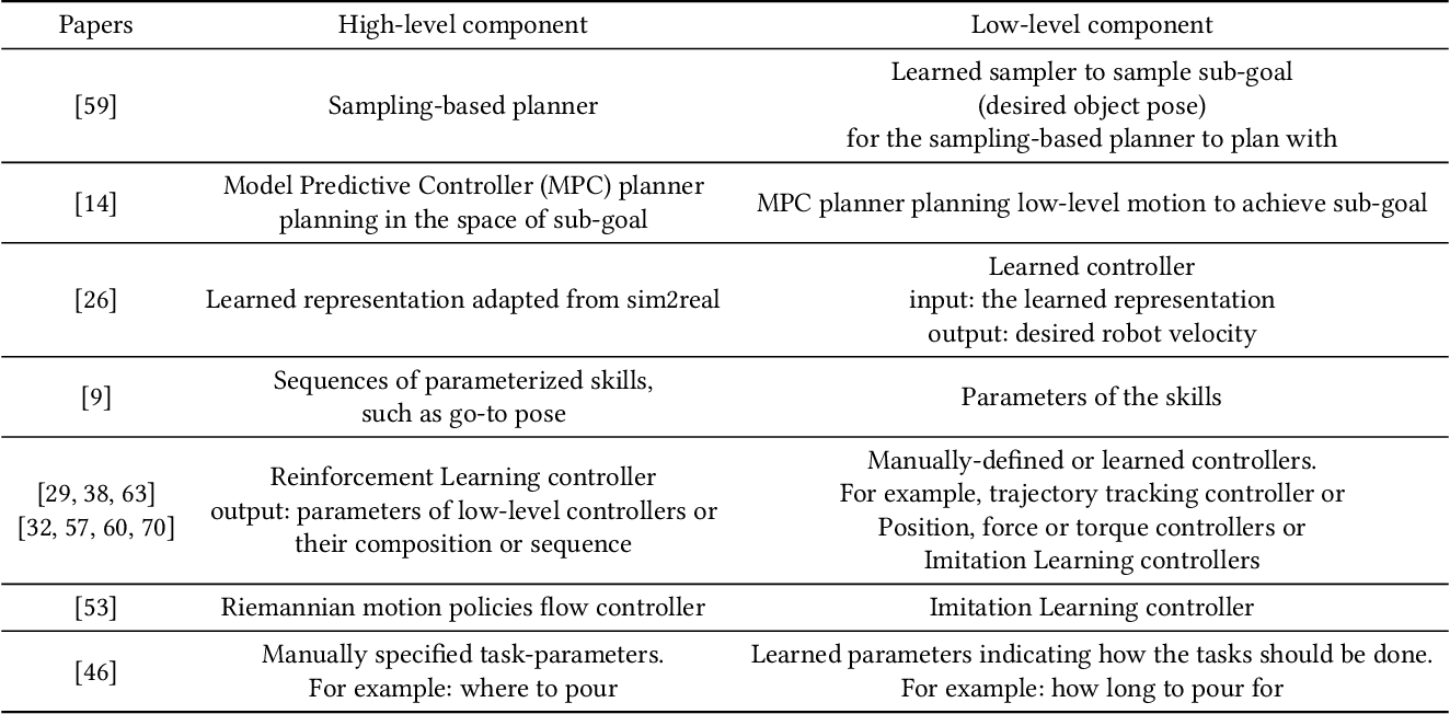 Figure 2 for Machine Learning for Robotic Manipulation