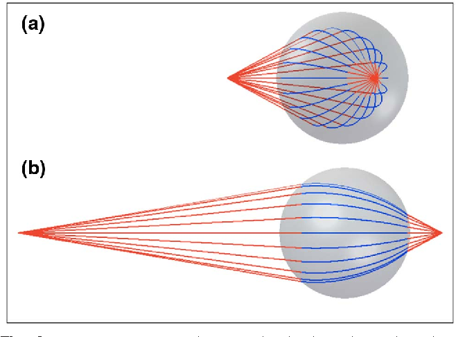 Figure 6 from Three-dimensional ray tracing in spherical and