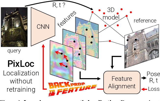 Figure 1 for Back to the Feature: Learning Robust Camera Localization from Pixels to Pose