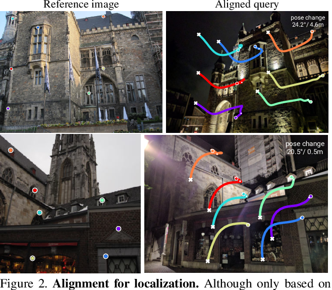 Figure 3 for Back to the Feature: Learning Robust Camera Localization from Pixels to Pose