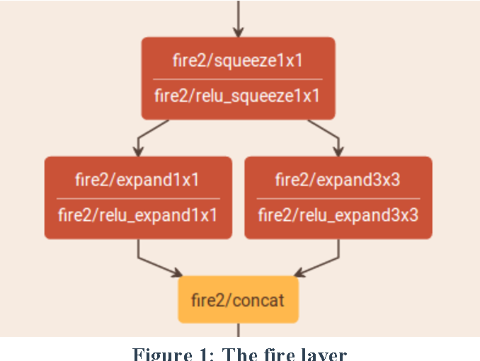 Figure 1 for Enabling Embedded Inference Engine with ARM Compute Library: A Case Study