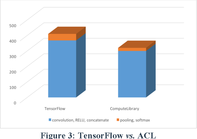 Figure 3 for Enabling Embedded Inference Engine with ARM Compute Library: A Case Study