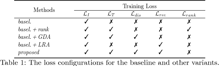 Figure 2 for Improving Deep Visual Representation for Person Re-identification by Global and Local Image-language Association