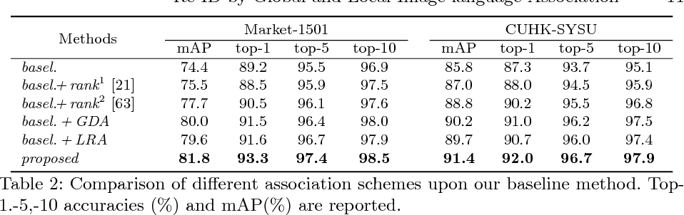 Figure 4 for Improving Deep Visual Representation for Person Re-identification by Global and Local Image-language Association